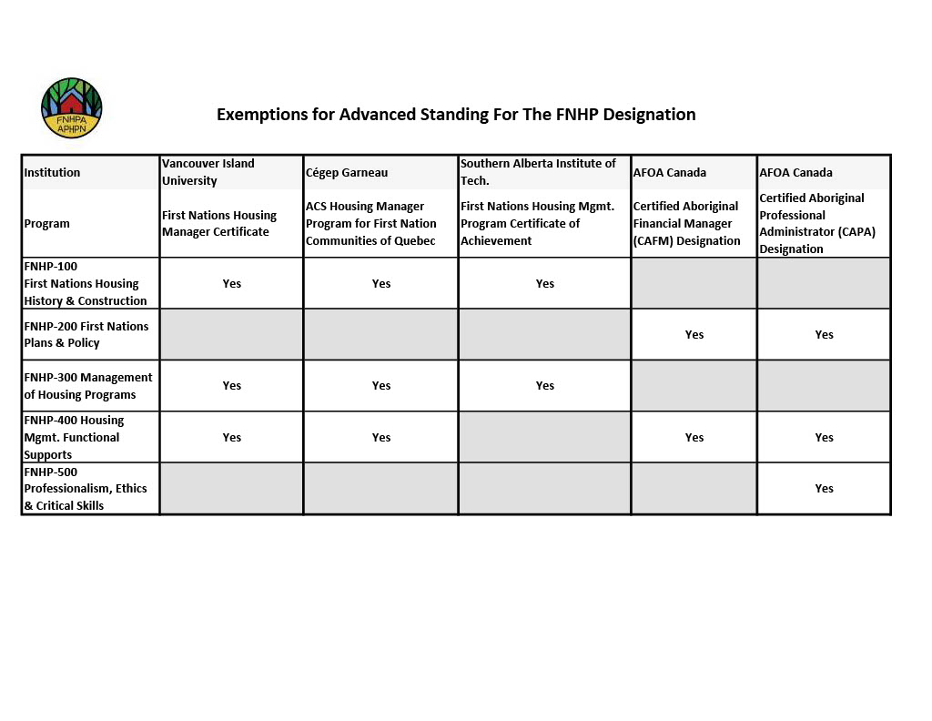 Documents/Exemptions_for_Advanced_Standing_Overview_Incl_1024_1.jpg