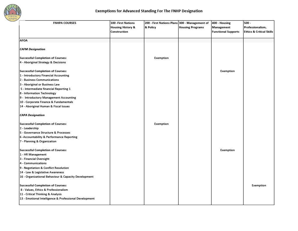 Documents/Exemptions_for_Advanced_Standing_Overview_Incl_1024_5.jpg
